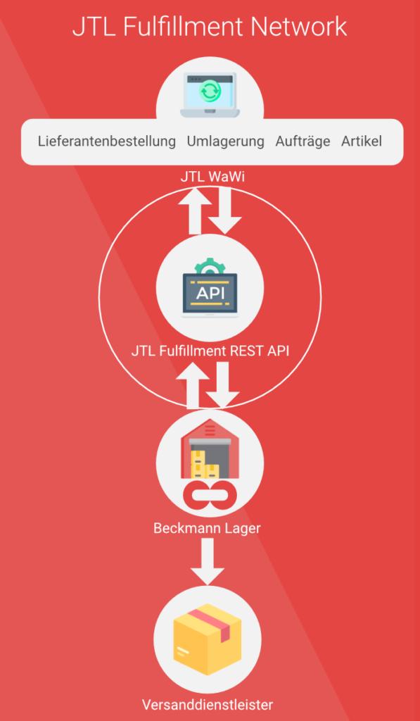 JTL-Fulfillment Partner